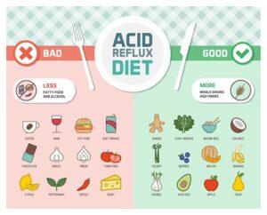eliminate acid reflux