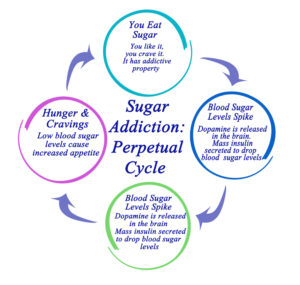 can you become addicted to sugar and carbs